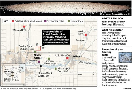 Wildlife In Chicago Fracking In Southern Illinois Ecological And