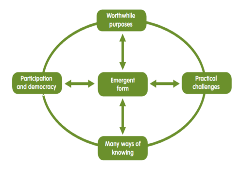 Action research can be used to identify a cycle of five critical method stages.